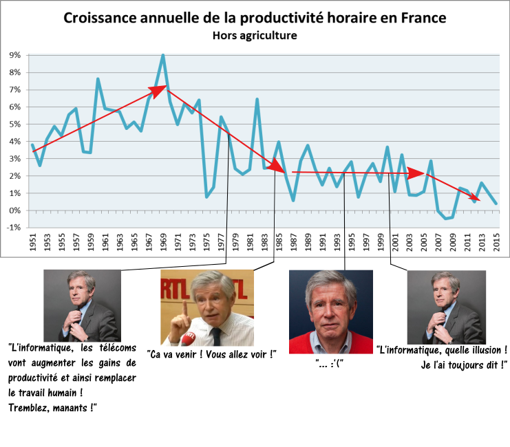 Source : OCDE.