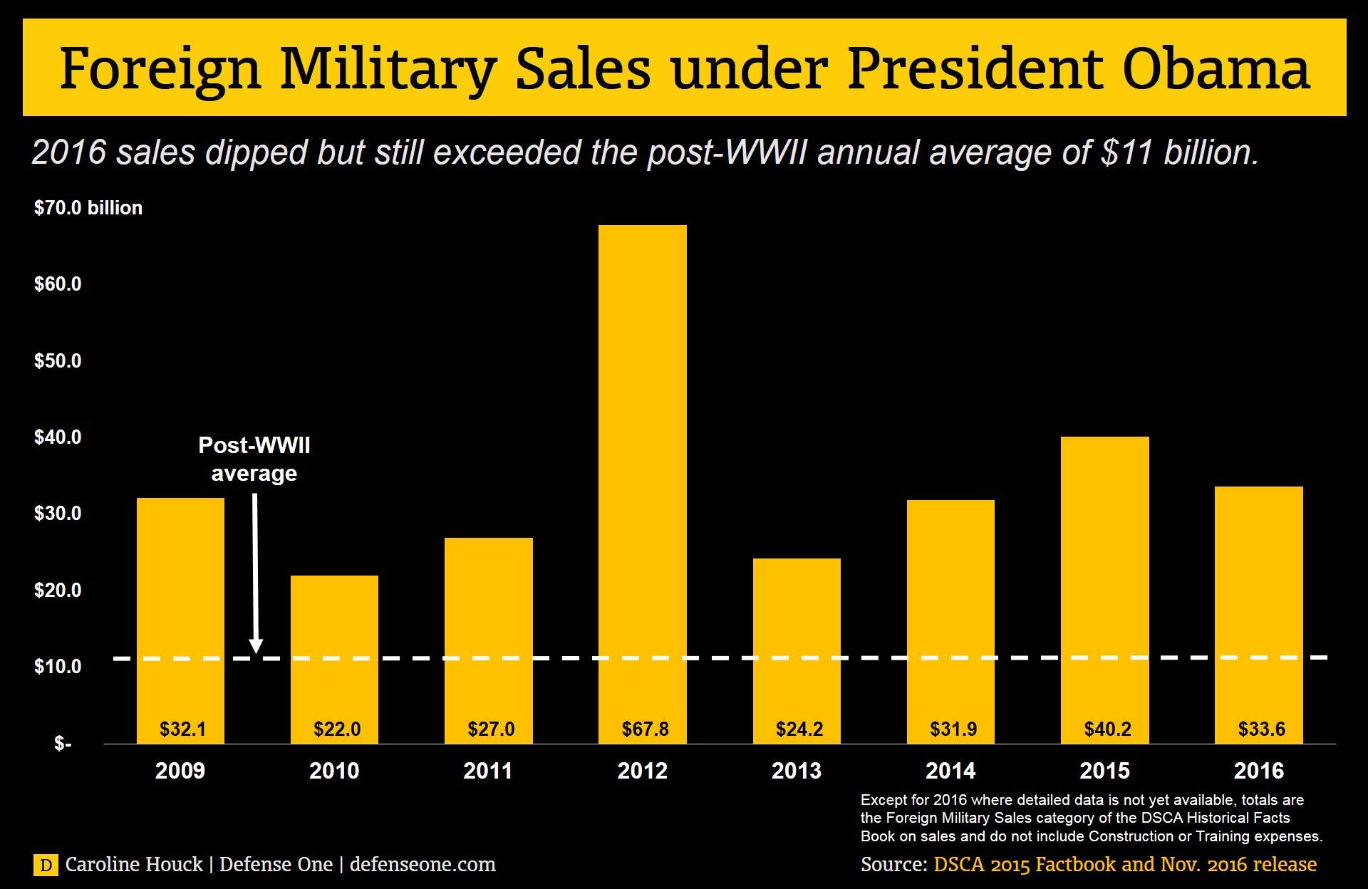 Obama vente d'armes