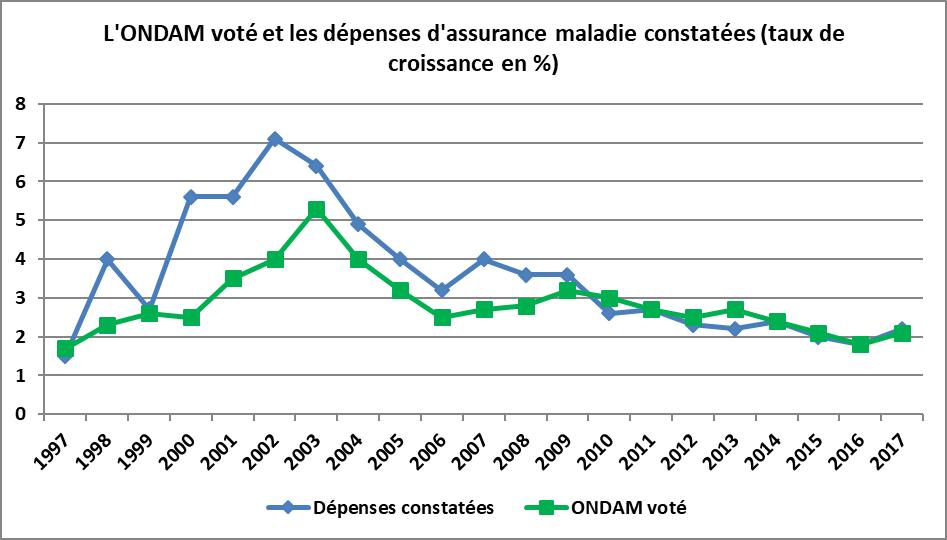 https://www.fipeco.fr/fiche.php?url=L%E2%80%99objectif-national-de-d%C3%A9penses-d%E2%80%99assurance-maladie-(ONDAM)
