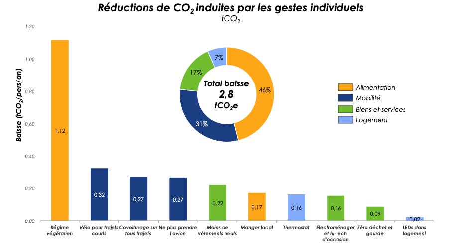 http://www.carbone4.com/publication-faire-sa-part/
