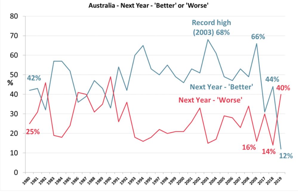 https://www.roymorgan.com/findings/8236-next-year-better-or-worse-australia-2019-2020-201912200413