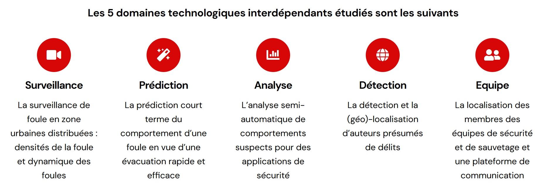 Domaines technologiques du projet S2ucre
