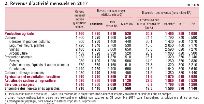 Revenus d'activité mensuels des non salariés agricoles - source INSEE https://www.insee.fr/fr/statistiques/4470766?sommaire=4470890